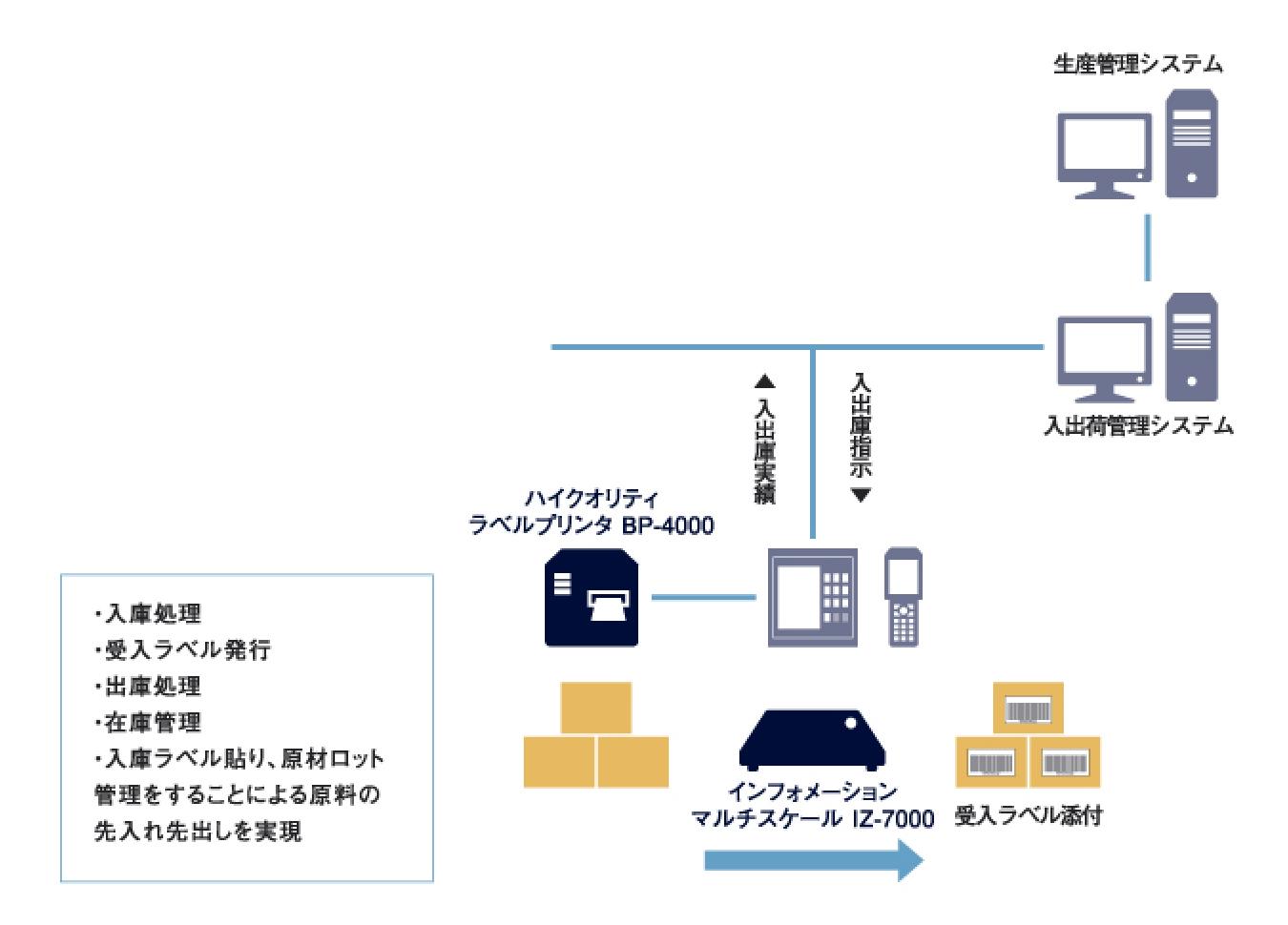 生産管理システム - 入出荷管理システム -入庫処理,受入ラベル発行,出庫処理,在庫管理,入庫ラベル貼り、原材ロット管理をすることによる原料の先入れ先出しを実現