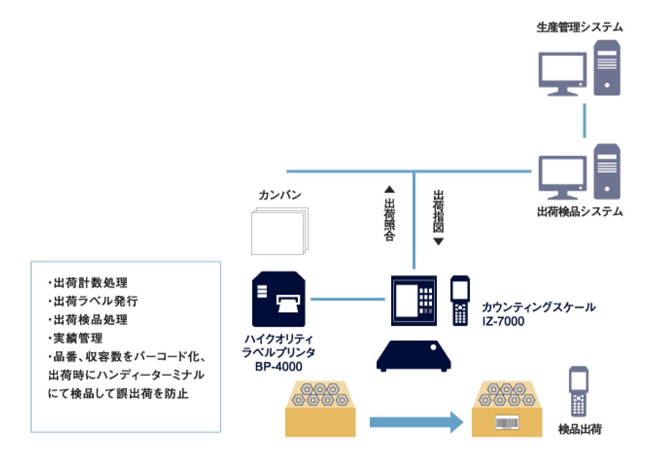 生産管理システム - 出荷検品システム - 出荷計数処理,出荷ラベル発行,出荷検品処理,実績管理,品番、収容数をバーコード化、出荷時にハンディーターミナルにて検品して誤出荷を防止