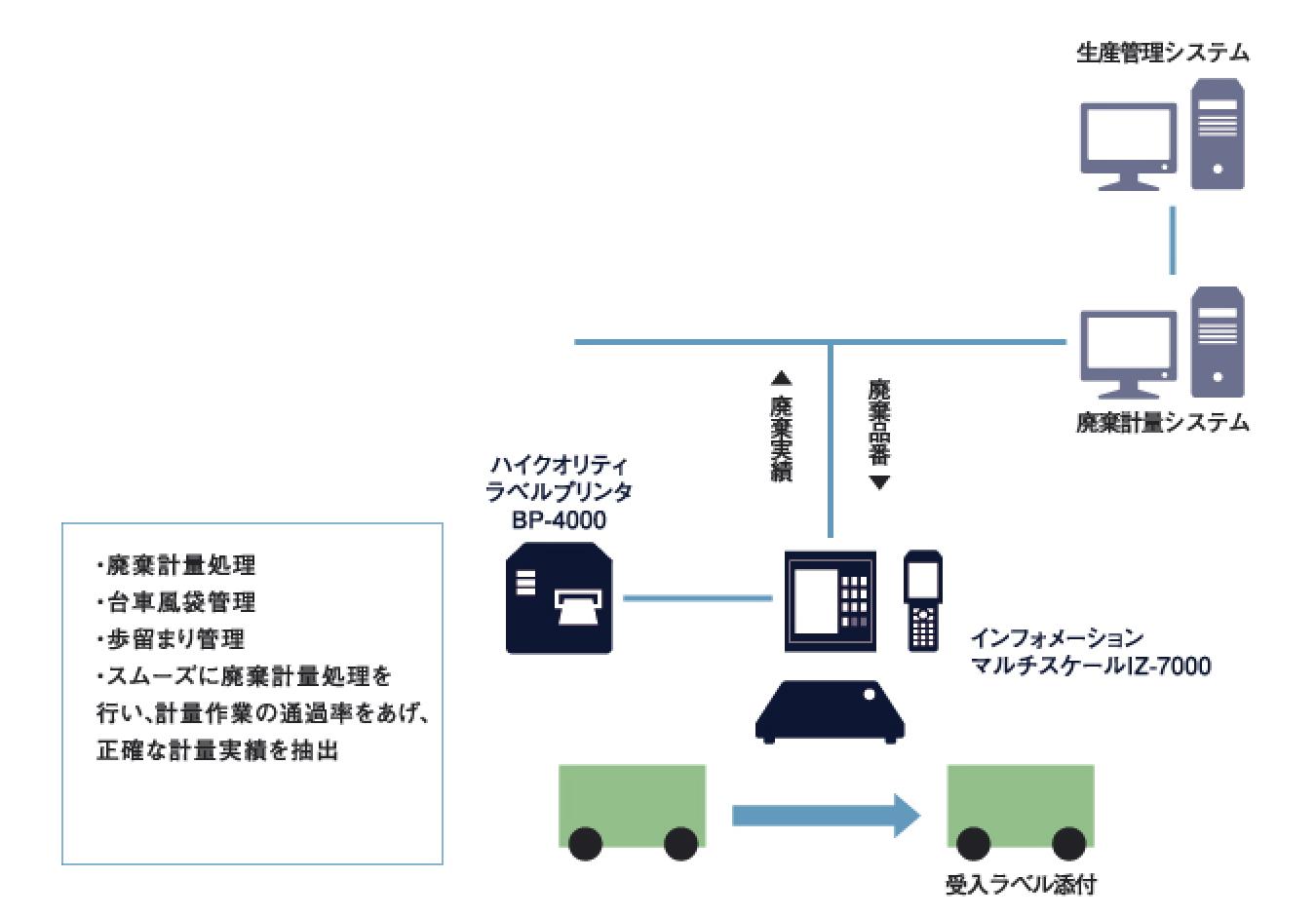 生産管理システム - 廃棄計量システム - 廃棄計量処理,台車風袋管理,歩留まり管理,スムーズに廃棄計量処理を行い、計量作業の通過率をあげ、正確な計量実績を抽出