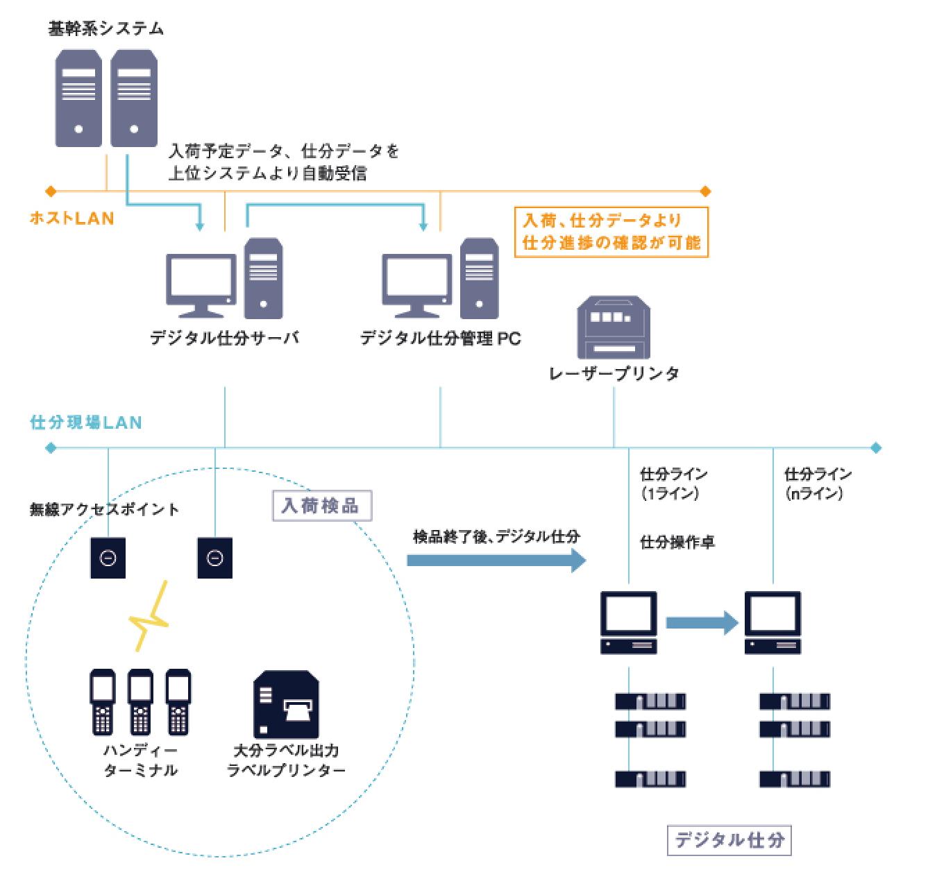 基幹系システム - 入荷予定データ、仕分データを上位システムより自動受信 - デジタル仕分サーバ - デジタル仕分管理PC - 入荷、仕分データより仕分進捗の確認が可能 - レーザープリンター  仕分け現場LAN 無線アクセスポイント ハンディーターミナル 大分ラベル出力ラベルプリンター - 検品終了後、デジタル仕分 - 仕分ライン デジタル仕分