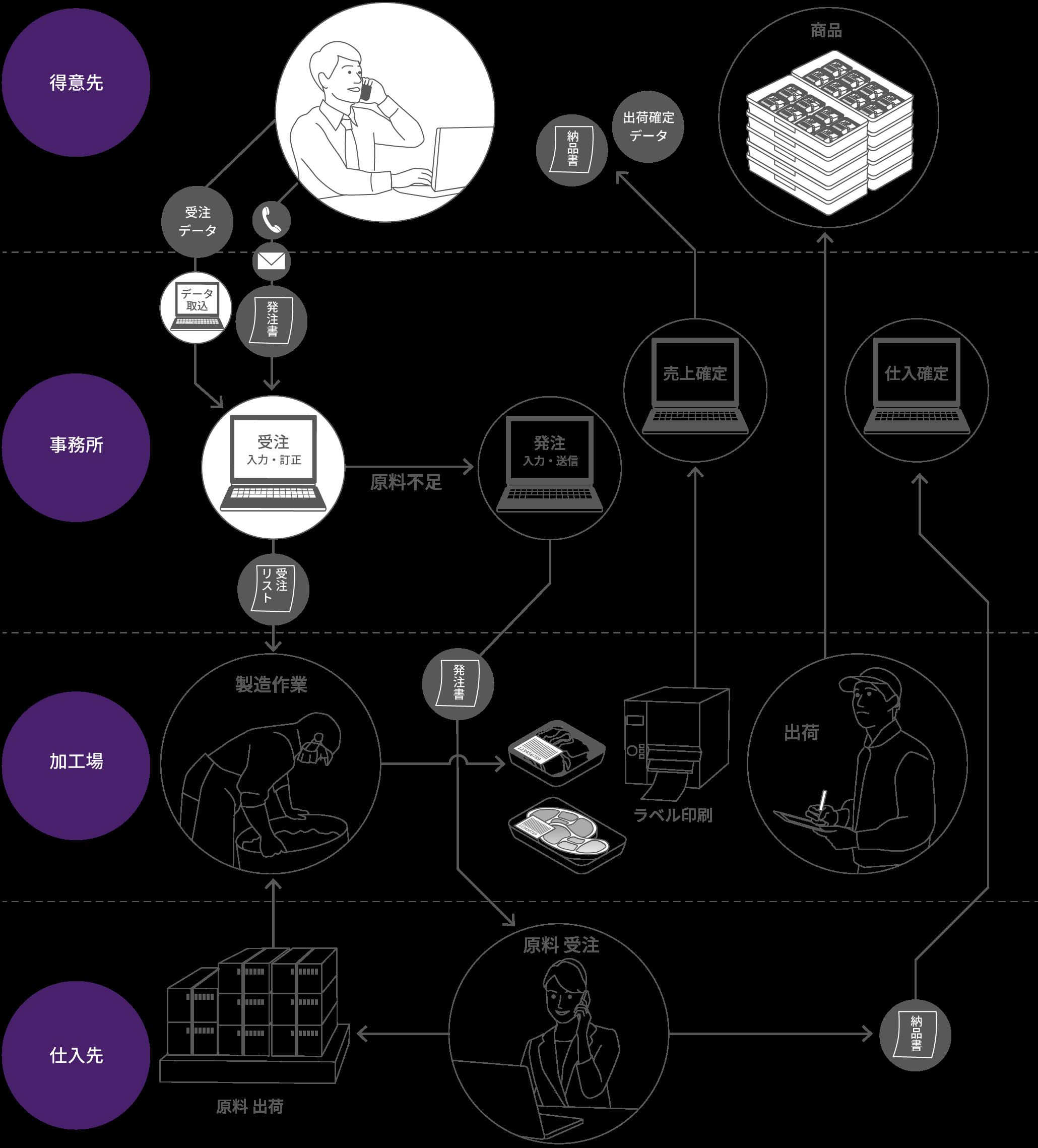 食品加工分野のシステム構成図 例